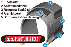 Mitas Puncture'S Fear defektvédelem